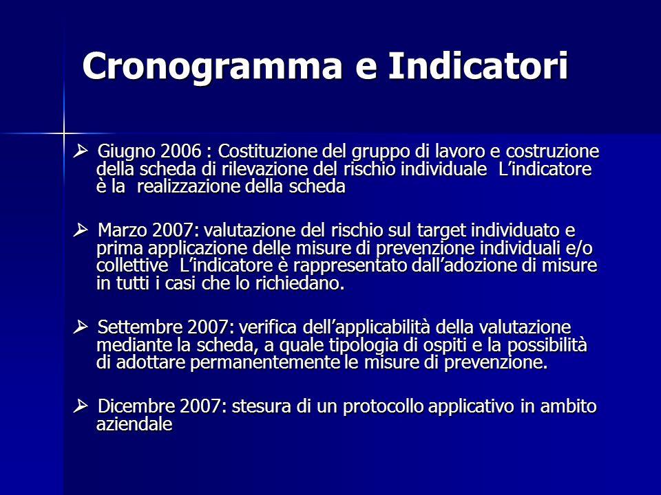 Cronogramma e Indicatori Giugno 2006 : Costituzione del gruppo di lavoro e costruzione della scheda di rilevazione del rischio individuale Lindicatore