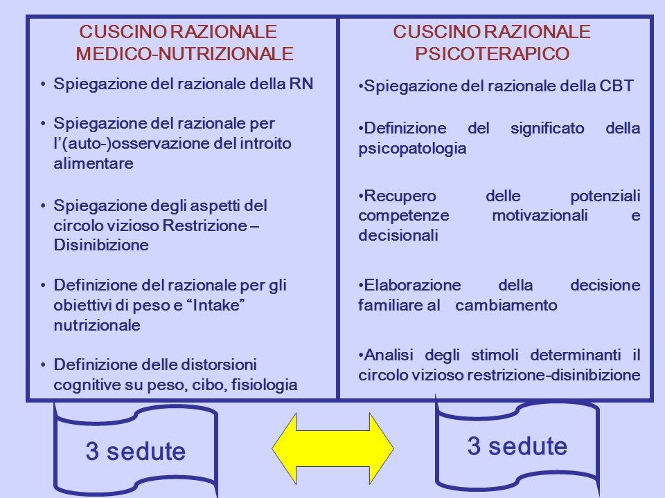 3 sedute CUSCINO RAZIONALE MEDICO-NUTRIZIONALE Spiegazione del razionale della RN Spiegazione del razionale per l(auto-)osservazione del introito alim