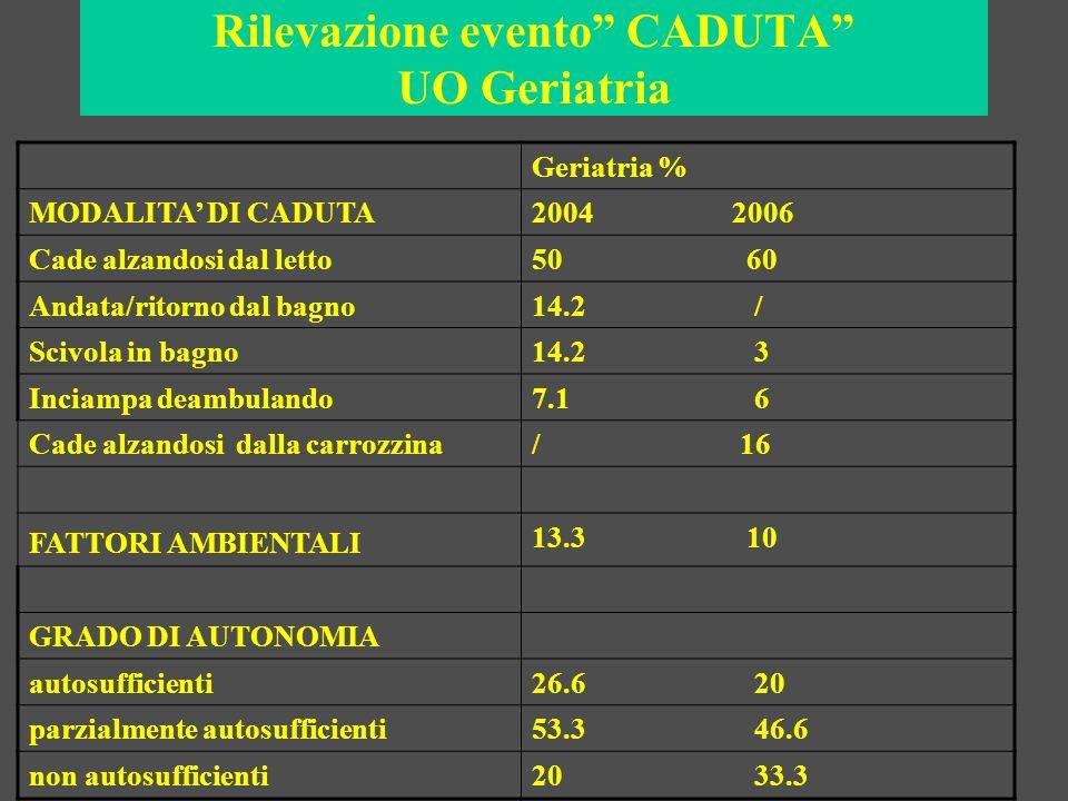 Rilevazione evento CADUTA UO Geriatria Geriatria % MODALITA DI CADUTA2004 2006 Cade alzandosi dal letto50 60 Andata/ritorno dal bagno14.2 / Scivola in