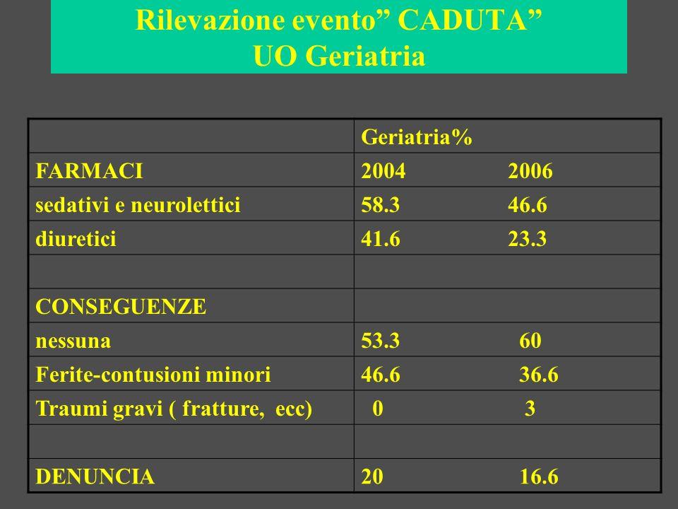 Rilevazione evento CADUTA UO Geriatria Geriatria% FARMACI2004 2006 sedativi e neurolettici58.3 46.6 diuretici41.6 23.3 CONSEGUENZE nessuna53.3 60 Feri
