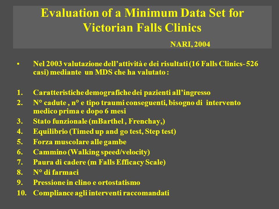 Evaluation of a Minimum Data Set for Victorian Falls Clinics NARI, 2004 Nel 2003 valutazione dellattività e dei risultati (16 Falls Clinics- 526 casi)