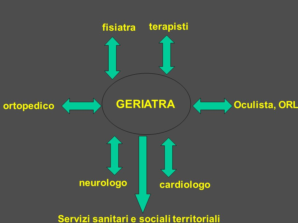 GERIATRA terapisti fisiatra ortopedico Oculista, ORL neurologo cardiologo Servizi sanitari e sociali territoriali