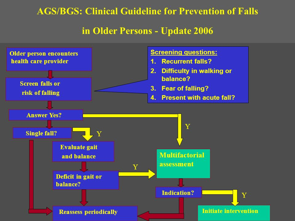 AGS/BGS: Clinical Guideline for Prevention of Falls in Older Persons - Update 2006 Older person encounters health care provider Screen falls or risk o