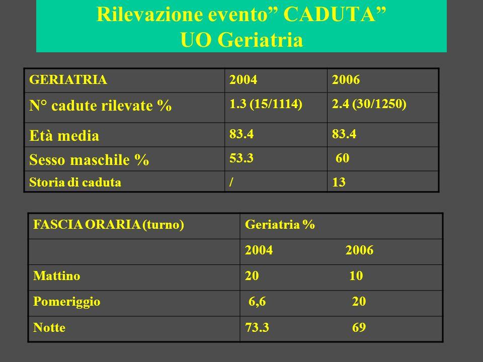 Rilevazione evento CADUTA UO Geriatria LUOGOGeriatria % 2004 2006 camera73.3 90 bagno13.3 0.3 corridoio13.3 0.6 GG dallingresso 0-242.8 16 3-721.4 33.3 8-157.1 36.6 16….21.4 1 CONTENZIONE 13.3 20 ASSENZA TESTIMONI 61.5 76
