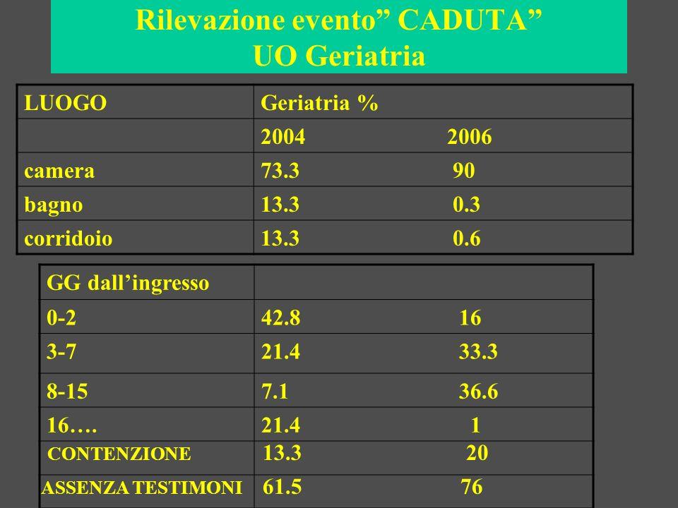 Rilevazione evento CADUTA UO Geriatria Geriatria % MODALITA DI CADUTA2004 2006 Cade alzandosi dal letto50 60 Andata/ritorno dal bagno14.2 / Scivola in bagno14.2 3 Inciampa deambulando7.1 6 Cade alzandosi dalla carrozzina/ 16 FATTORI AMBIENTALI 13.3 10 GRADO DI AUTONOMIA autosufficienti26.6 20 parzialmente autosufficienti53.3 46.6 non autosufficienti20 33.3