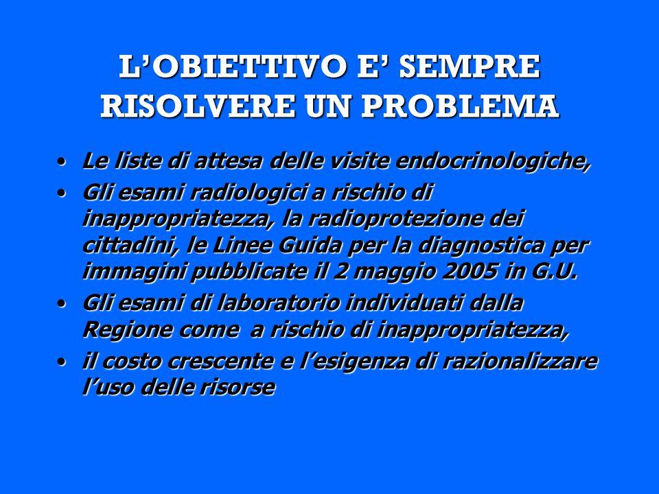 LOBIETTIVO E SEMPRE RISOLVERE UN PROBLEMA Le liste di attesa delle visite endocrinologiche,Le liste di attesa delle visite endocrinologiche, Gli esami