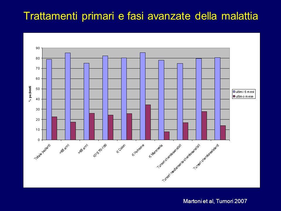 Trattamenti primari e fasi avanzate della malattia Martoni et al, Tumori 2007