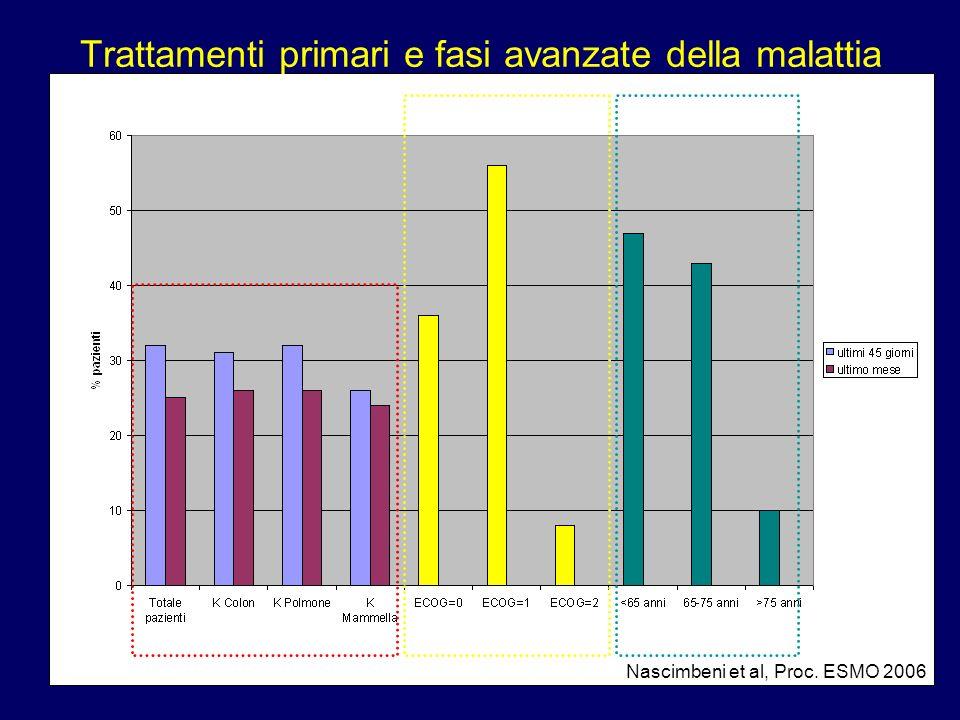 Trattamenti primari e fasi avanzate della malattia Nascimbeni et al, Proc. ESMO 2006