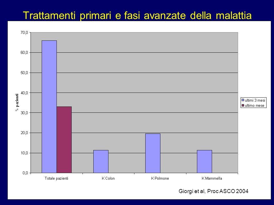 Trattamenti primari e fasi avanzate della malattia Giorgi et al, Proc ASCO 2004