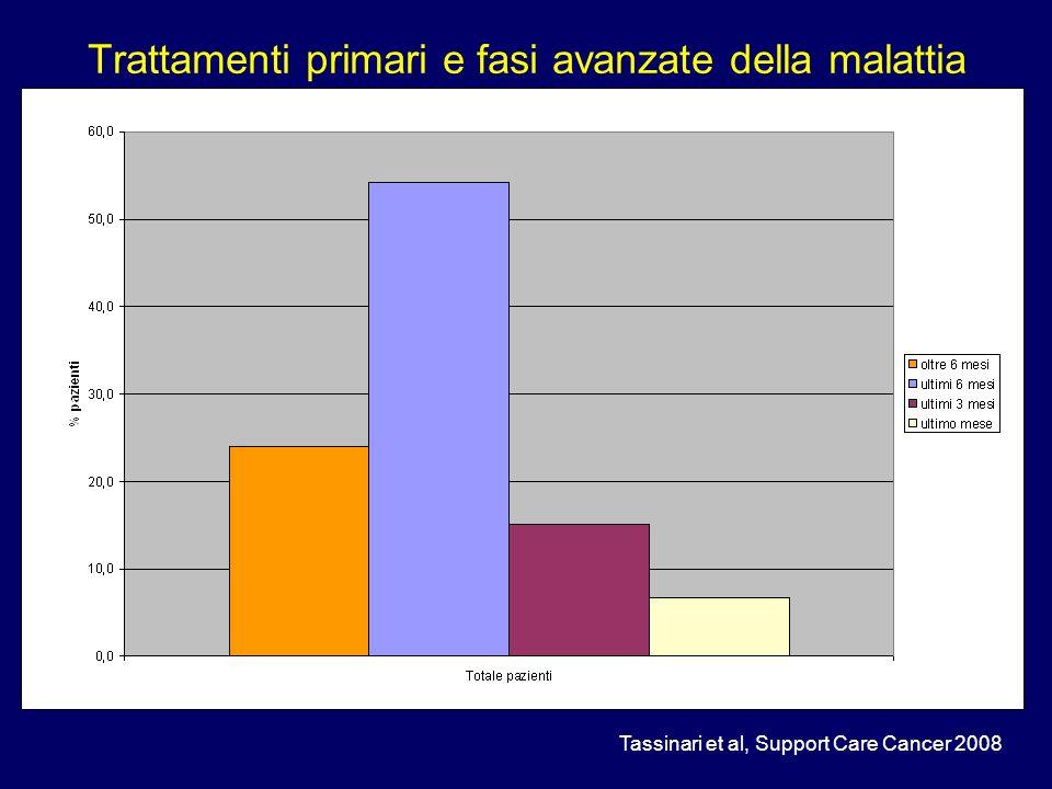 Trattamenti primari e fasi avanzate della malattia Tassinari et al, Support Care Cancer 2008