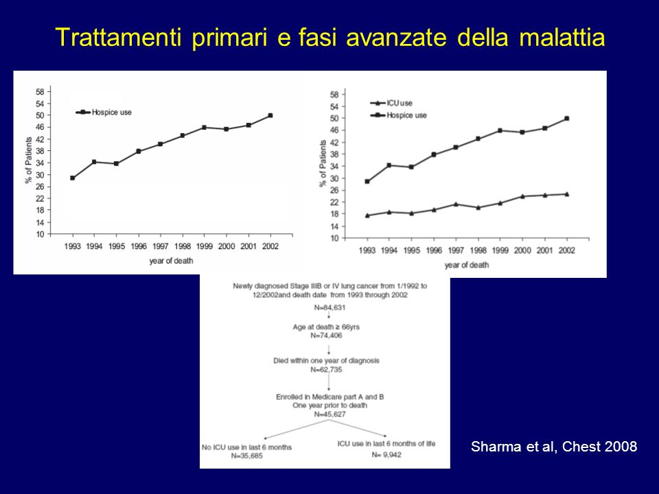 Sharma et al, Chest 2008