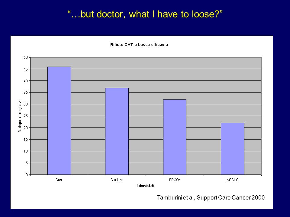 …but doctor, what I have to loose? Tamburini et al, Support Care Cancer 2000