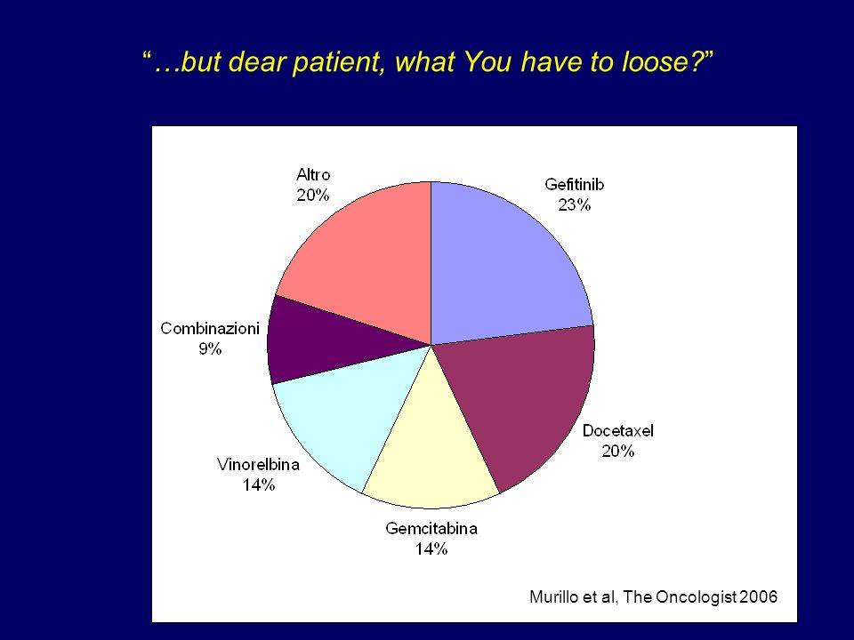 …but dear patient, what You have to loose? Murillo et al, The Oncologist 2006