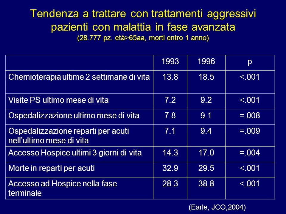 Tendenza a trattare con trattamenti aggressivi pazienti con malattia in fase avanzata (28.777 pz. età>65aa, morti entro 1 anno) 19931996p Chemioterapi