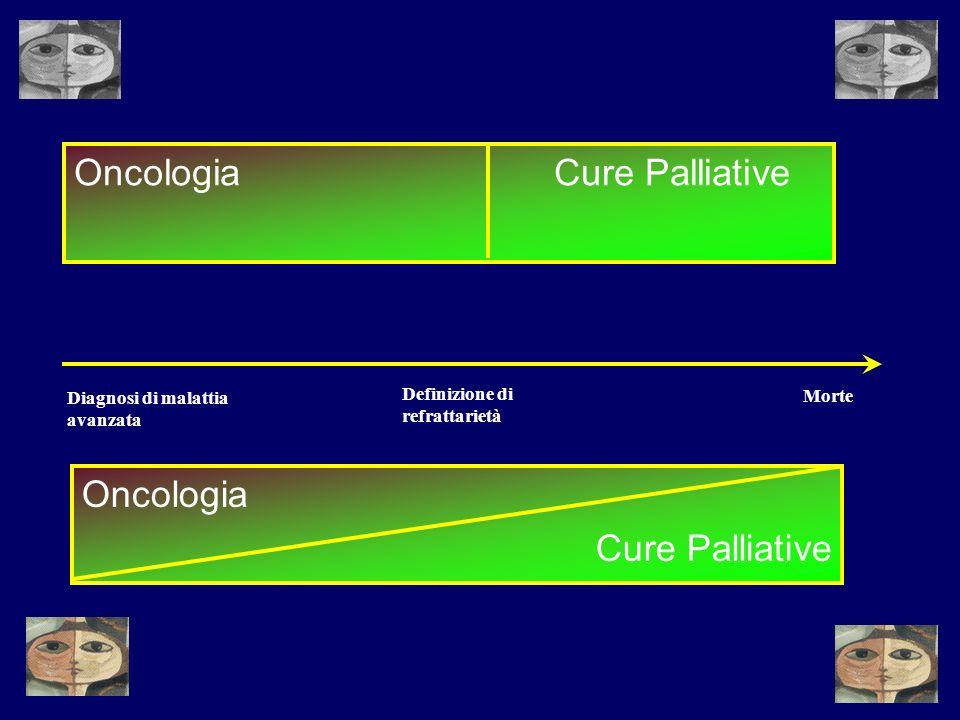 Oncologia Cure Palliative Diagnosi di malattia avanzata Morte Definizione di refrattarietà OncologiaCure Palliative