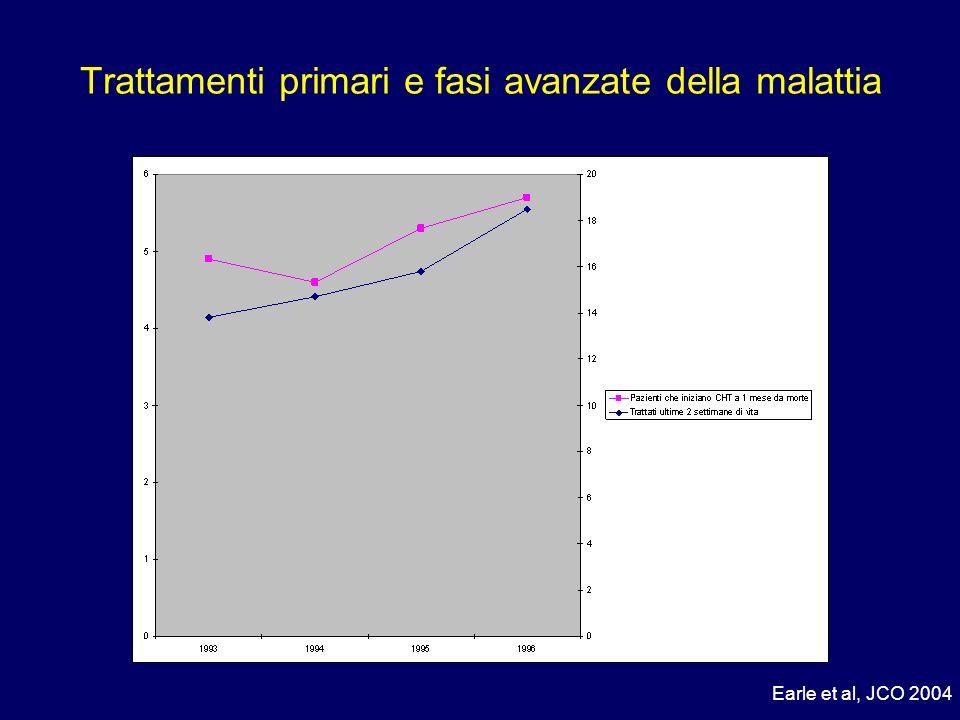 modificato da Andruccioli et al, J Palliat Med 2007