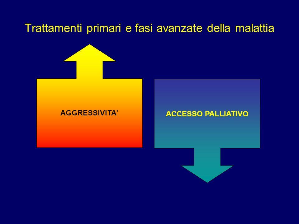 Trattamenti primari e fasi avanzate della malattia AGGRESSIVITA ACCESSO PALLIATIVO