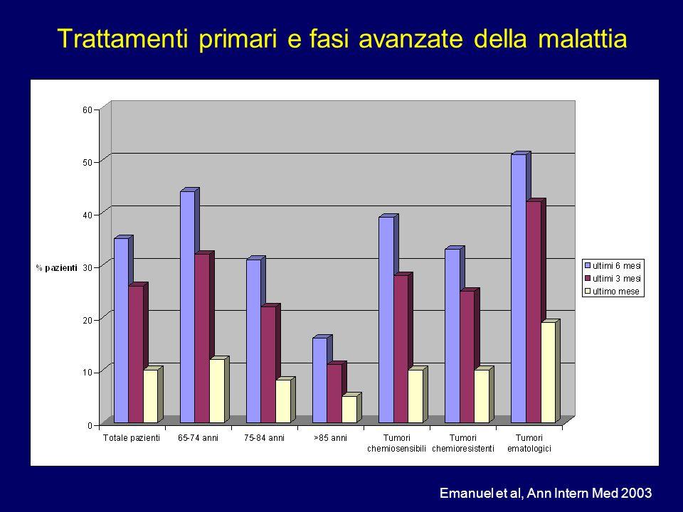 Indicatore%IC95% Deceduti in ospedale 59.5%58.3%-60.8% Accesso PS ultime 2 settimane 32.2%31%-33.4% Ricovero rianimazione ultime 2 settimane 5.5%4.9%-6.1% CHT ultime 2 settimane 4.6%4.1%-5.2% Barbera et al, JPSM 2008 Trattamenti primari e fasi avanzate della malattia