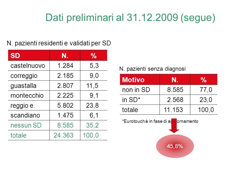 Dati preliminari al 31.12.2009 (segue) *Eurotouch è in fase di aggiornamento SDN.% castelnuovo 1.284 5,3 correggio 2.185 9,0 guastalla 2.807 11,5 mont