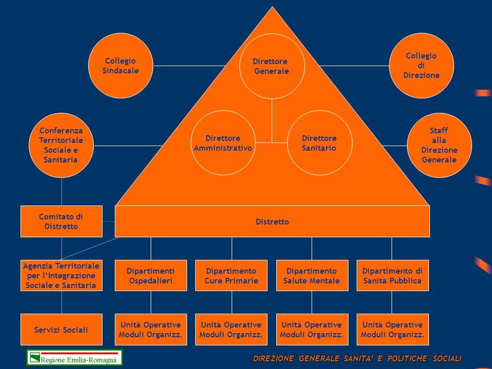 Direzione Generale Collegio di Direzione Collegio Sindacale Unità Operative Moduli Organizz.