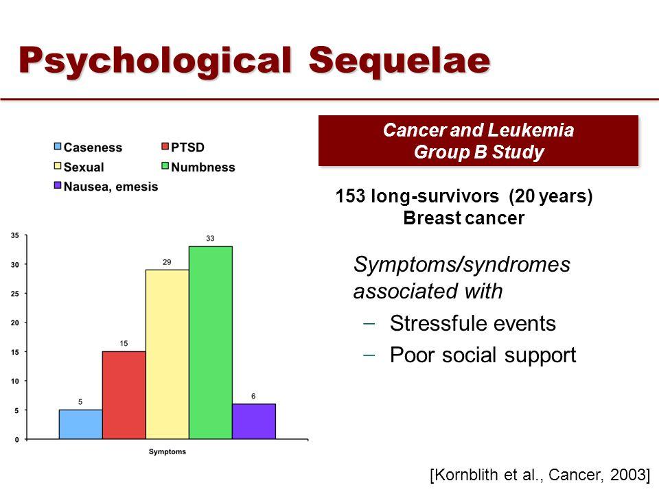 ̶ Stressfule events ̶ Poor social support [Kornblith et al., Cancer, 2003] Cancer and Leukemia Group B Study Cancer and Leukemia Group B Study 153 lon