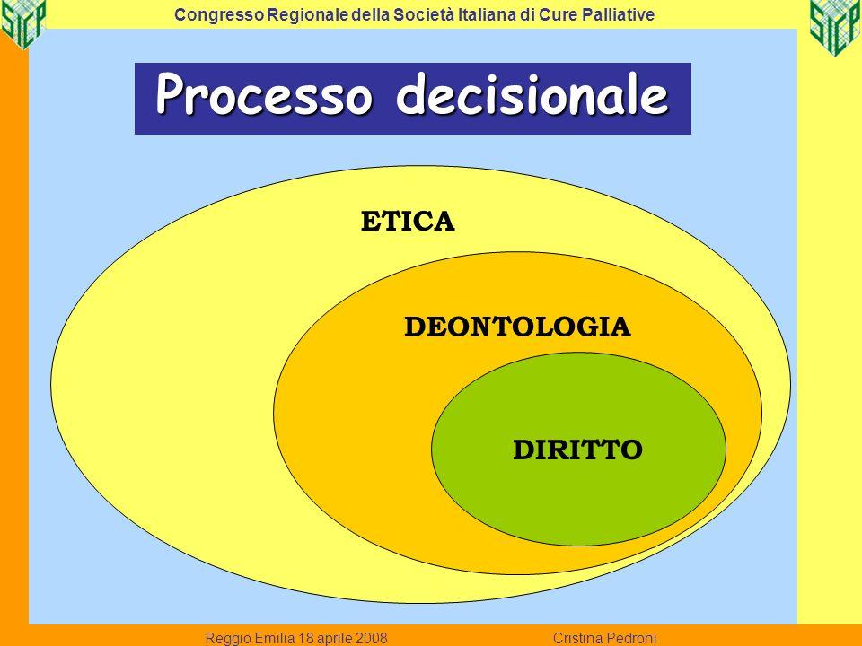 ETICA DEONTOLOGIA Processo decisionale DIRITTO Reggio Emilia 18 aprile 2008 Cristina Pedroni Congresso Regionale della Società Italiana di Cure Pallia