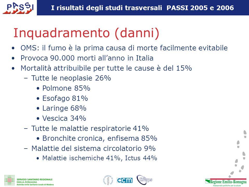I risultati degli studi trasversali PASSI 2005 e 2006 Costo sanitario 1.900.000 di ricoveri attribuibili al fumo 12.800.000 giornate di degenza 8,3% per la spesa sanitari per i soli ricoveri 134.000.000 di euro di perdita produttiva per i soli ricoveri Fonte OSFAD riferito allanno 1999