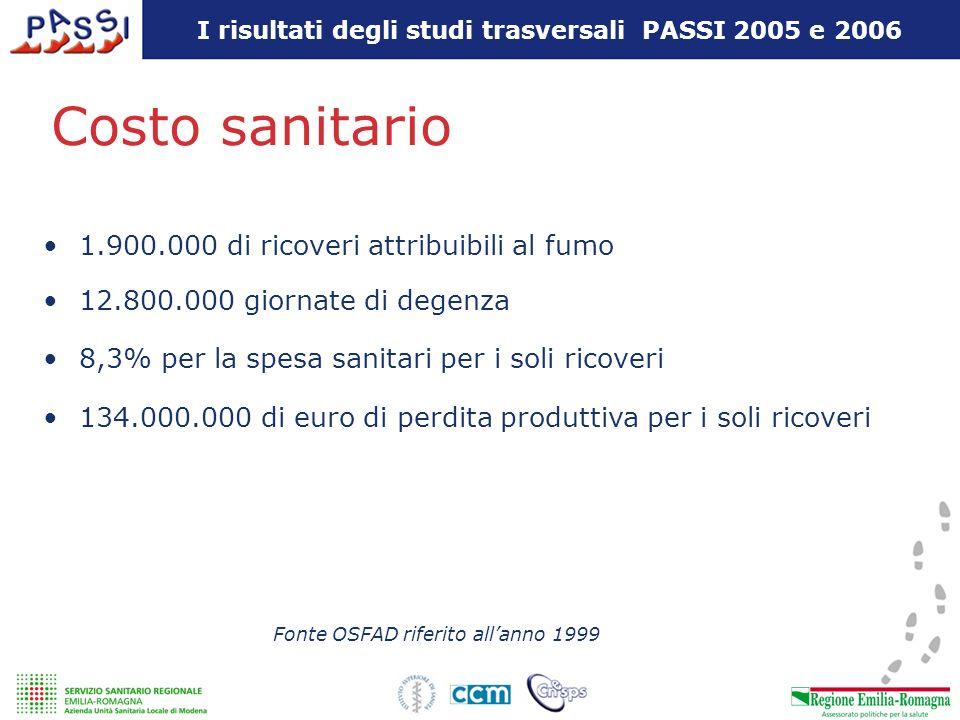 I risultati degli studi trasversali PASSI 2005 e 2006 Costo sanitario 1.900.000 di ricoveri attribuibili al fumo 12.800.000 giornate di degenza 8,3% p