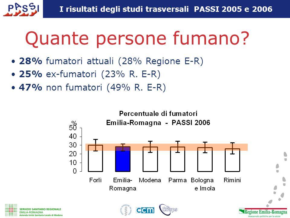 I risultati degli studi trasversali PASSI 2005 e 2006 Quante persone fumano? 28% fumatori attuali (28% Regione E-R) 25% ex-fumatori (23% R. E-R) 47% n
