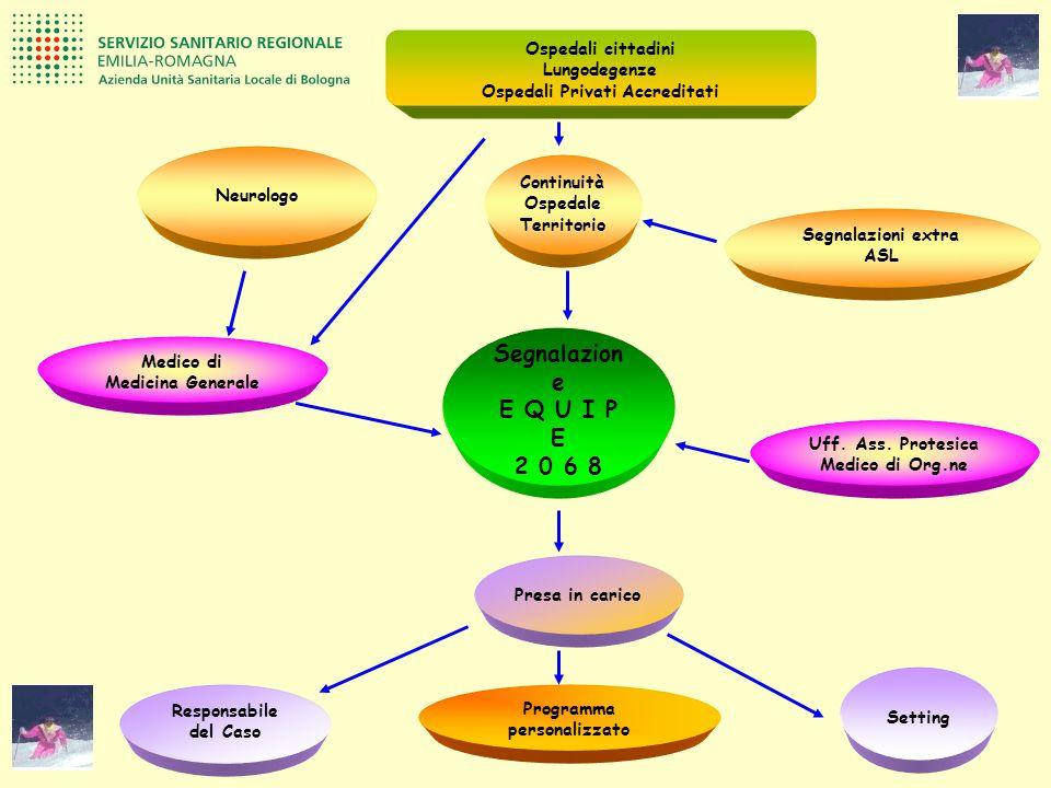 Segnalazioni extra ASL Responsabile del Caso Setting Presa in carico Ospedali cittadini Lungodegenze Ospedali Privati Accreditati Segnalazion e E Q U