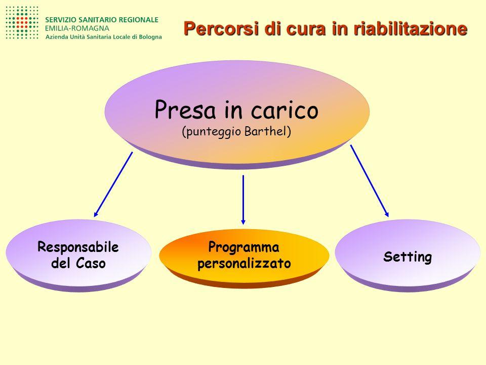 Responsabile del Caso Presa in carico (punteggio Barthel) Programma personalizzato Setting Percorsi di cura in riabilitazione
