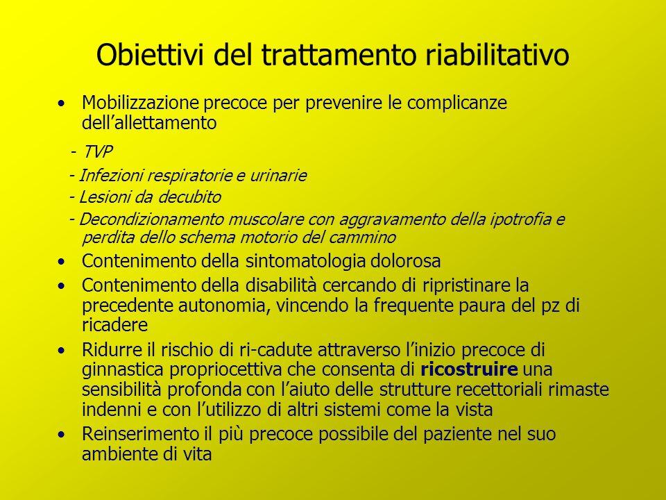 Obiettivi del trattamento riabilitativo Mobilizzazione precoce per prevenire le complicanze dellallettamento - TVP - Infezioni respiratorie e urinarie