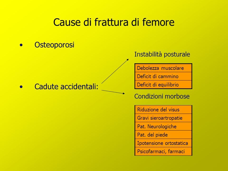 Cause di frattura di femore Osteoporosi Instabilità posturale Cadute accidentali: Condizioni morbose Debolezza muscolare Deficit di cammino Deficit di