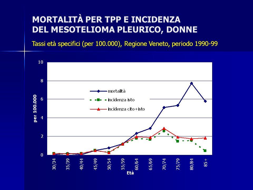 MORTALITÀ PER TPP E INCIDENZA DEL MESOTELIOMA PLEURICO, DONNE Tassi età specifici (per 100.000), Regione Veneto, periodo 1990-99