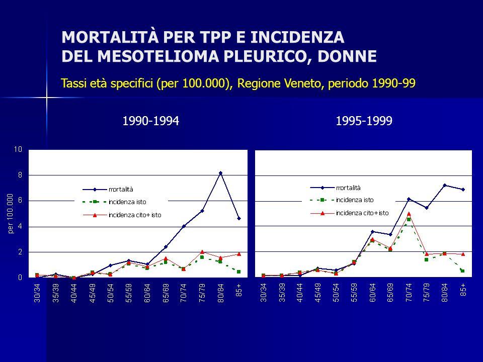 MORTALITÀ PER TPP E INCIDENZA DEL MESOTELIOMA PLEURICO, DONNE Tassi età specifici (per 100.000), Regione Veneto, periodo 1990-99 1990-1994 1995-1999