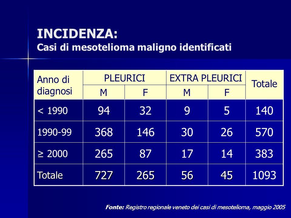 INCIDENZA: Casi di mesotelioma maligno identificati Anno di diagnosi PLEURICIEXTRA PLEURICI Totale MFMF < 1990 943295140 1990-99 3681463026570 2000 26