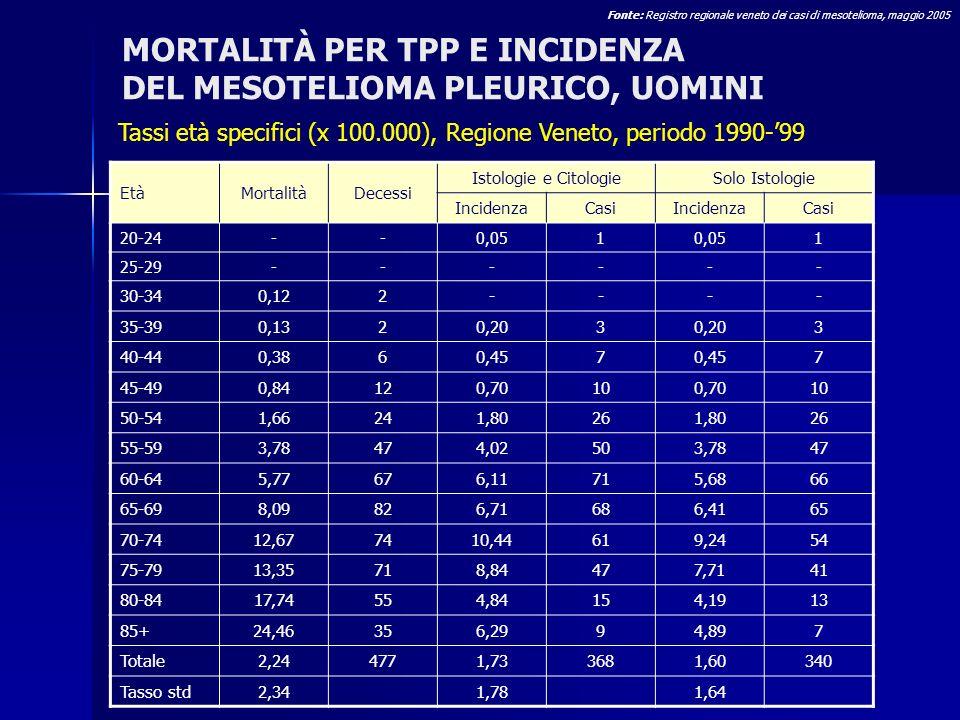 MORTALITÀ PER TPP E INCIDENZA DEL MESOTELIOMA PLEURICO, UOMINI Tassi età specifici (x 100.000), Regione Veneto, periodo 1990-99 EtàMortalitàDecessi Is