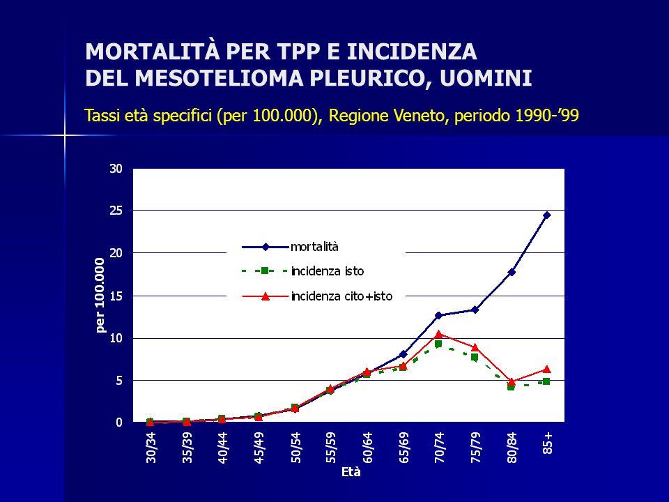 MORTALITÀ PER TPP E INCIDENZA DEL MESOTELIOMA PLEURICO, UOMINI Tassi età specifici (per 100.000), Regione Veneto, periodo 1990-99
