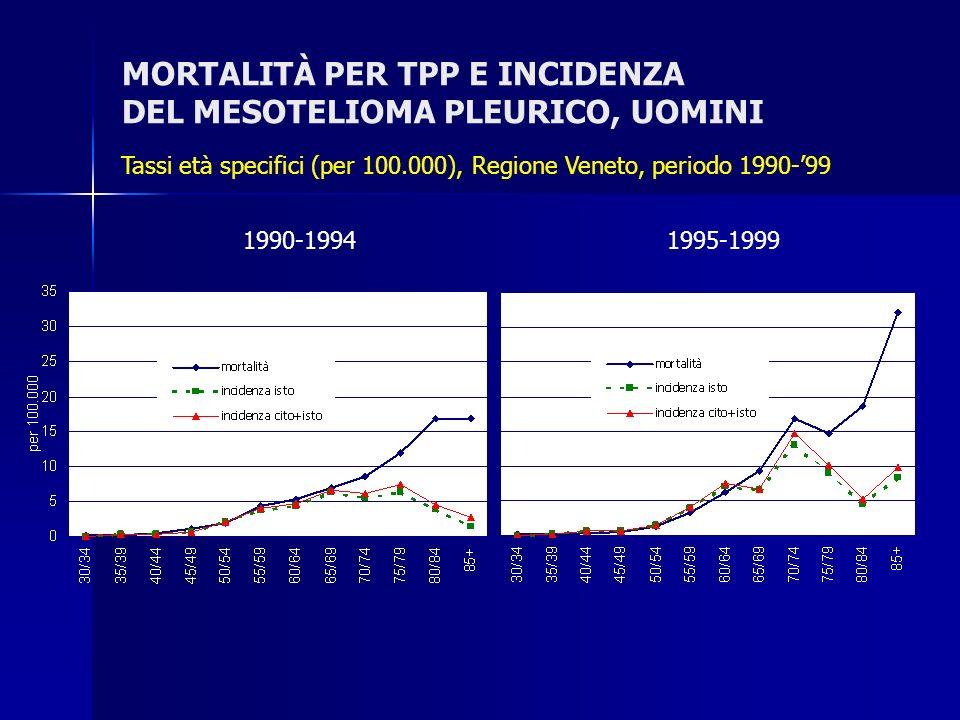 MORTALITÀ PER TPP E INCIDENZA DEL MESOTELIOMA PLEURICO, UOMINI Tassi età specifici (per 100.000), Regione Veneto, periodo 1990-99 1990-1994 1995-1999