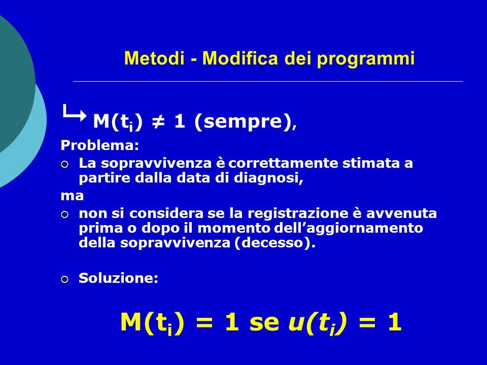 Metodi - Modifica dei programmi M(t i ) 1 (sempre), Problema: La sopravvivenza è correttamente stimata a partire dalla data di diagnosi, ma non si considera se la registrazione è avvenuta prima o dopo il momento dellaggiornamento della sopravvivenza (decesso).