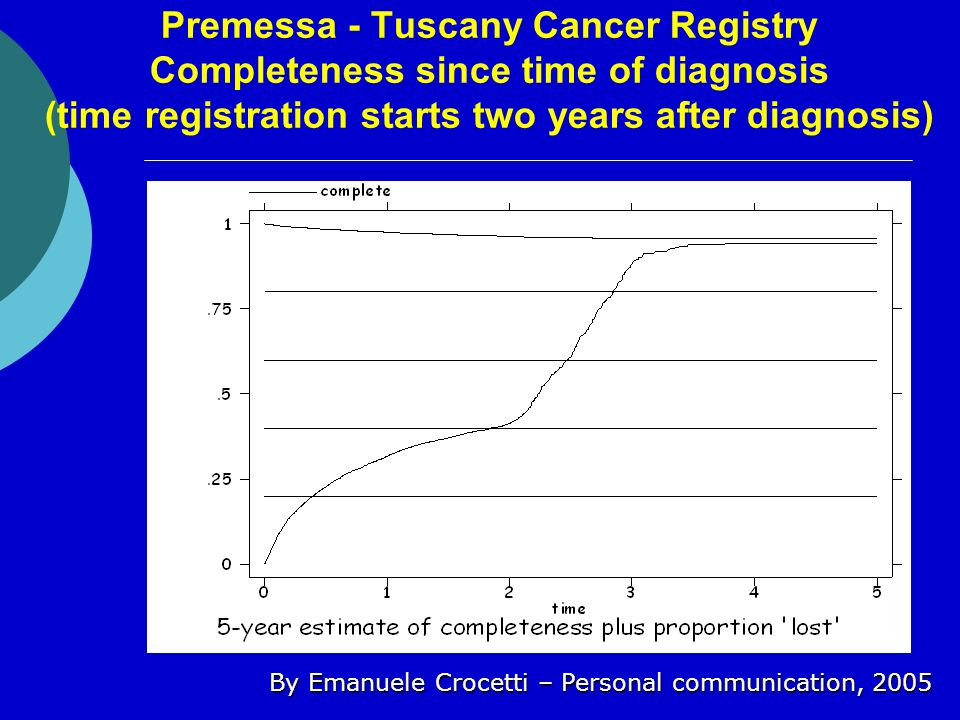Premessa - Tuscany Cancer Registry Completeness since time of diagnosis (time registration starts two years after diagnosis) By Emanuele Crocetti – Pe
