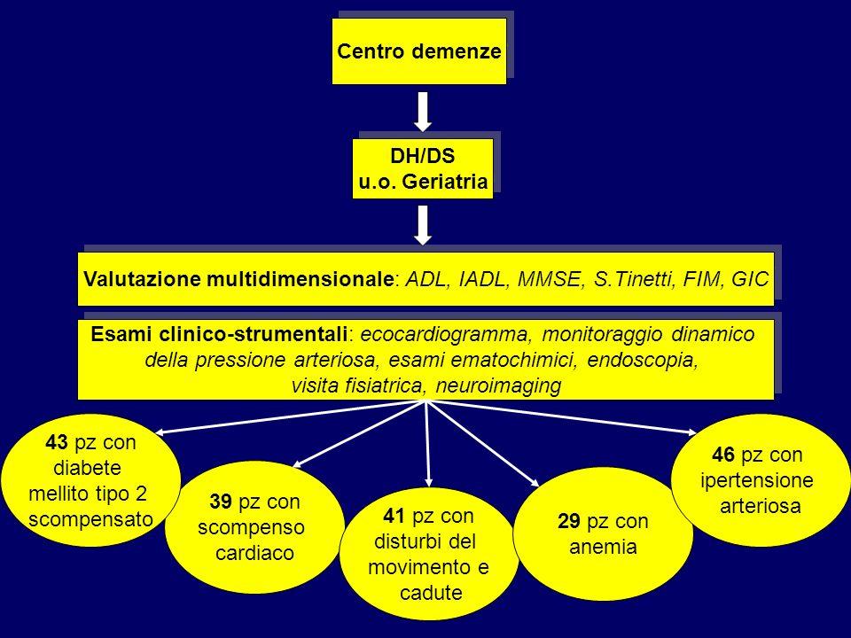 Centro demenze DH/DS u.o. Geriatria DH/DS u.o. Geriatria Valutazione multidimensionale: ADL, IADL, MMSE, S.Tinetti, FIM, GIC 39 pz con scompenso cardi