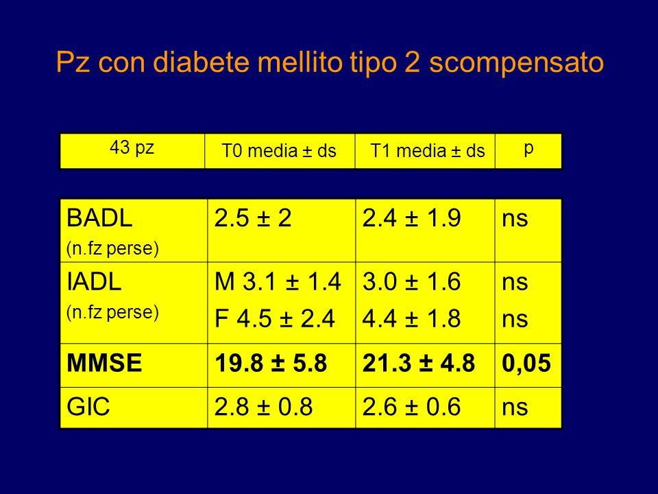 Pz con diabete mellito tipo 2 scompensato BADL (n.fz perse) 2.5 ± 22.4 ± 1.9ns IADL (n.fz perse) M 3.1 ± 1.4 F 4.5 ± 2.4 3.0 ± 1.6 4.4 ± 1.8 ns MMSE19