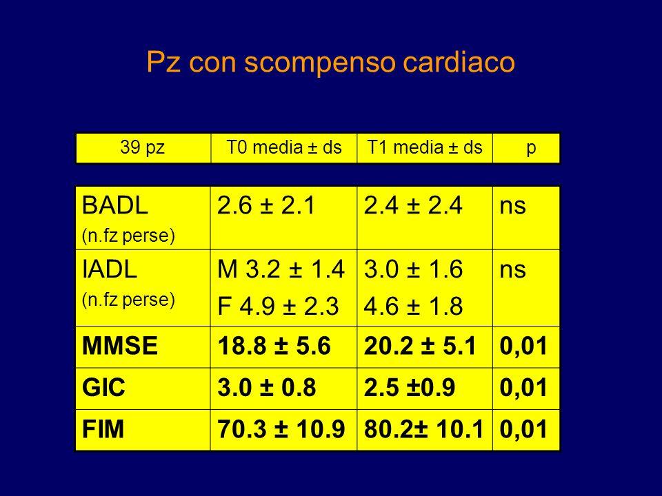 Pz con scompenso cardiaco BADL (n.fz perse) 2.6 ± 2.12.4 ± 2.4ns IADL (n.fz perse) M 3.2 ± 1.4 F 4.9 ± 2.3 3.0 ± 1.6 4.6 ± 1.8 ns MMSE18.8 ± 5.620.2 ±