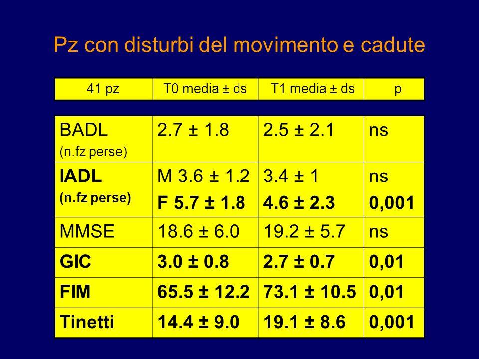 Pz con disturbi del movimento e cadute BADL (n.fz perse) 2.7 ± 1.82.5 ± 2.1ns IADL (n.fz perse) M 3.6 ± 1.2 F 5.7 ± 1.8 3.4 ± 1 4.6 ± 2.3 ns 0,001 MMS