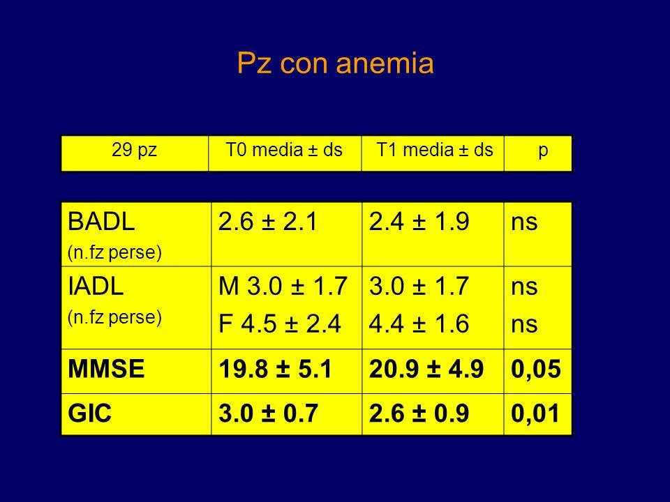Pz con anemia BADL (n.fz perse) 2.6 ± 2.12.4 ± 1.9ns IADL (n.fz perse) M 3.0 ± 1.7 F 4.5 ± 2.4 3.0 ± 1.7 4.4 ± 1.6 ns MMSE19.8 ± 5.120.9 ± 4.90,05 GIC