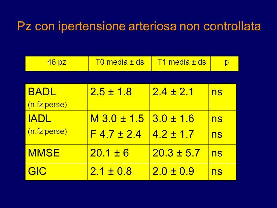 Pz con ipertensione arteriosa non controllata BADL (n.fz perse) 2.5 ± 1.82.4 ± 2.1ns IADL (n.fz perse) M 3.0 ± 1.5 F 4.7 ± 2.4 3.0 ± 1.6 4.2 ± 1.7 ns