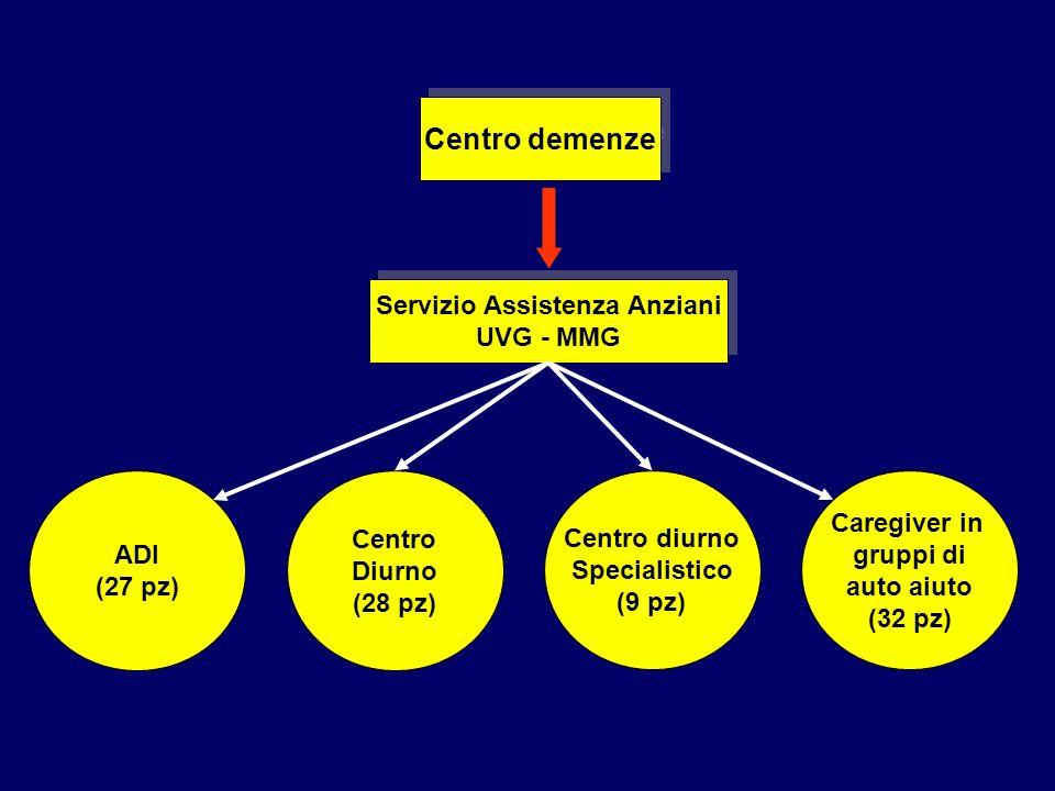 Centro demenze Servizio Assistenza Anziani UVG - MMG Servizio Assistenza Anziani UVG - MMG ADI (27 pz) Centro Diurno (28 pz) Centro diurno Specialisti