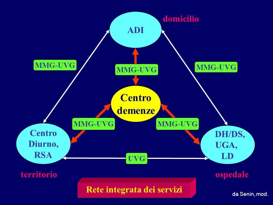 Centro demenze MMG-UVG DH/DS, UGA, LD Centro Diurno, RSA ADI domicilio territorioospedale Rete integrata dei servizi UVG MMG-UVG da Senin, mod.