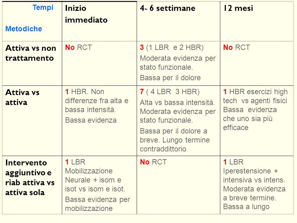 Tempi Metodiche Inizio immediato 4- 6 settimane12 mesi Attiva vs non trattamento No RCT3 (1 LBR e 2 HBR) Moderata evidenza per stato funzionale. Bassa